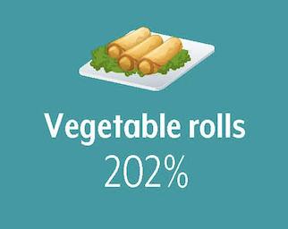 Vegetable rolls grew 202%