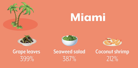 Miami Appetizer & Snack Trends