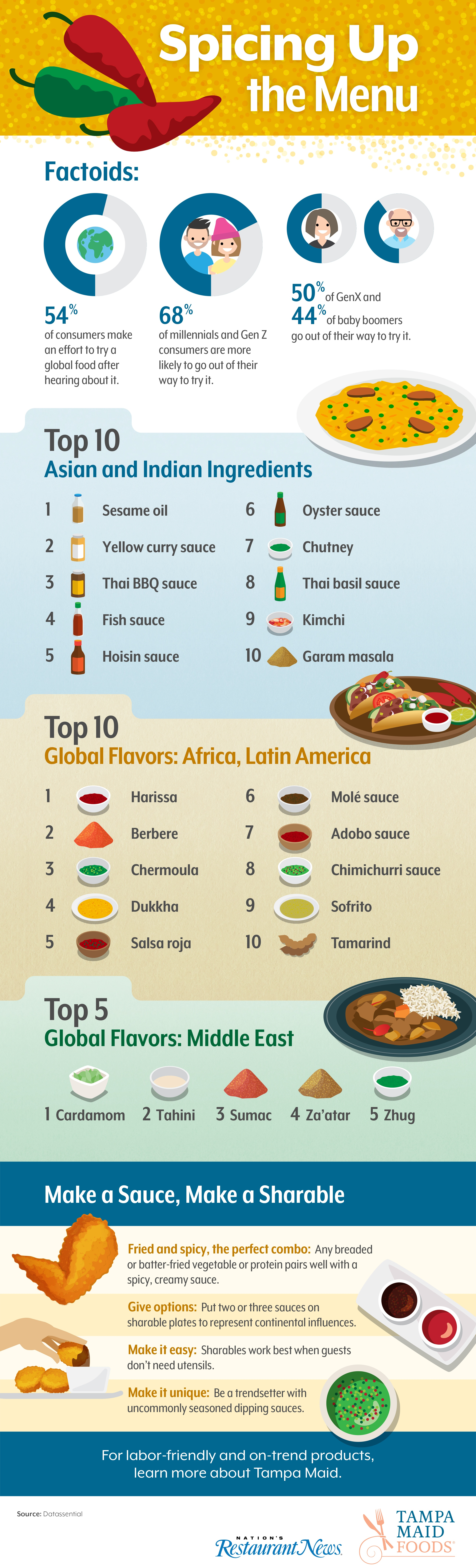 TampaMaid_Infographic_Spicing up the menu