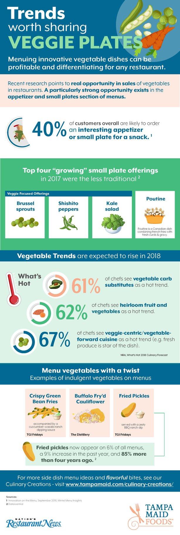 TampaMaid_Veggie_Infographic_v6.jpg