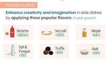 Trending Flavors