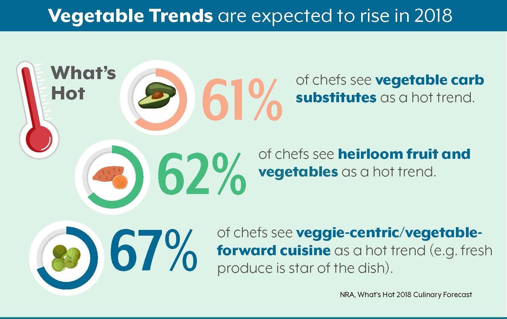 Vegetable trends